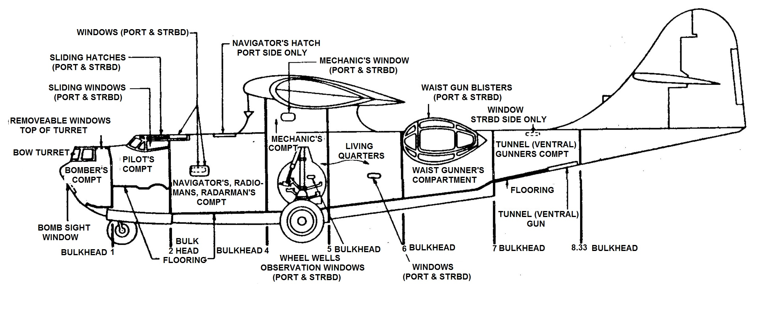 Pby Specifications The Catalina Preservation Society